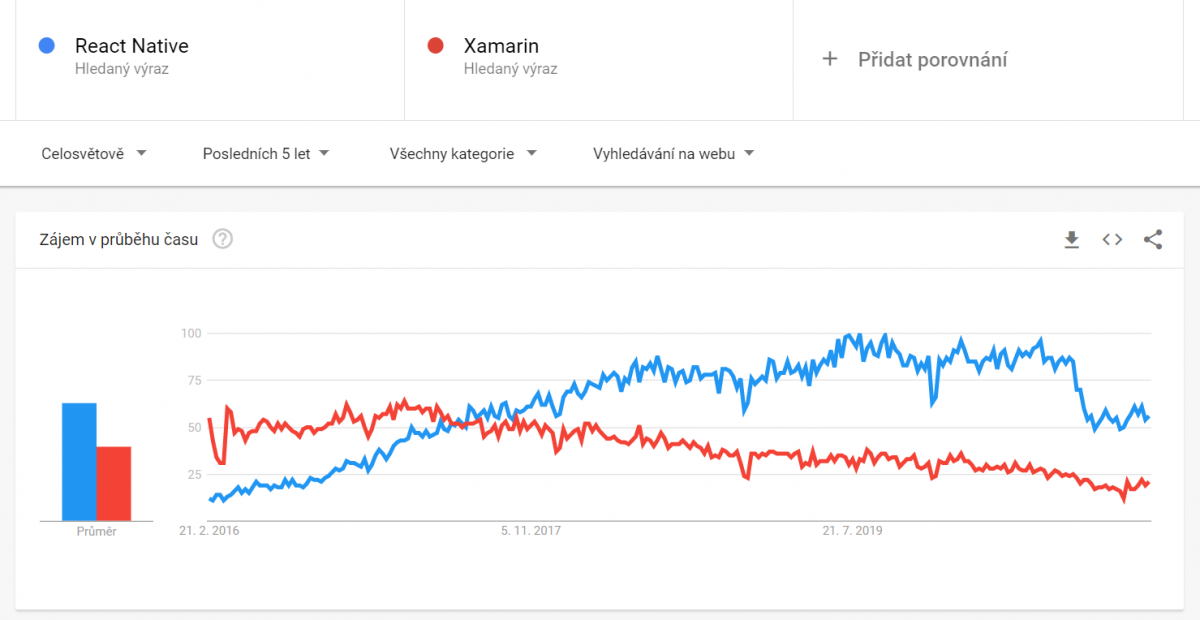 Xamarin vs. React Native - popularita