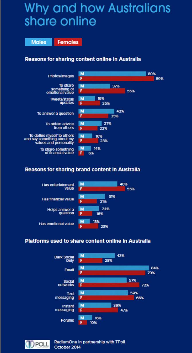 Co Australané sdílejí na sociálních sítích