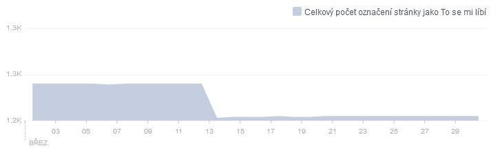Statistiky Facebook duben 2015
