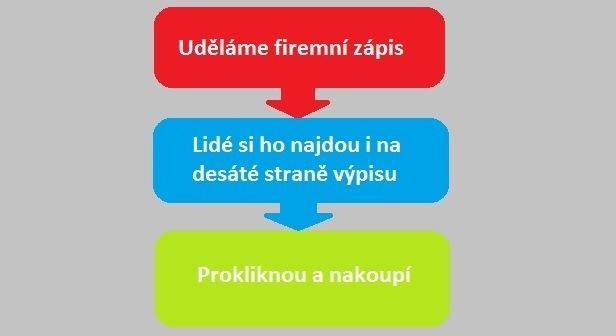 nové firmy.cz - jak na to? a jak nefungují