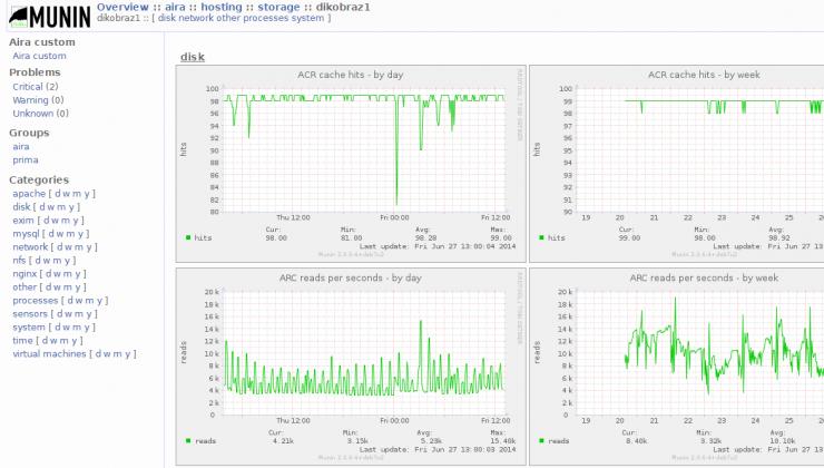 Pomocí vlastního pluginu sledujeme efektivitu cache paměti na diskových polích.