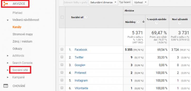 sociální sítě v Google Analytics