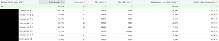 Statistiky konkurence v AdWords