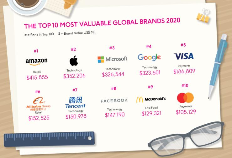 BrandZ TOP 100 nejhodnotnějších značek světa