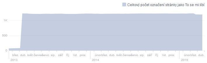 Statistiky Facebook duben 2013