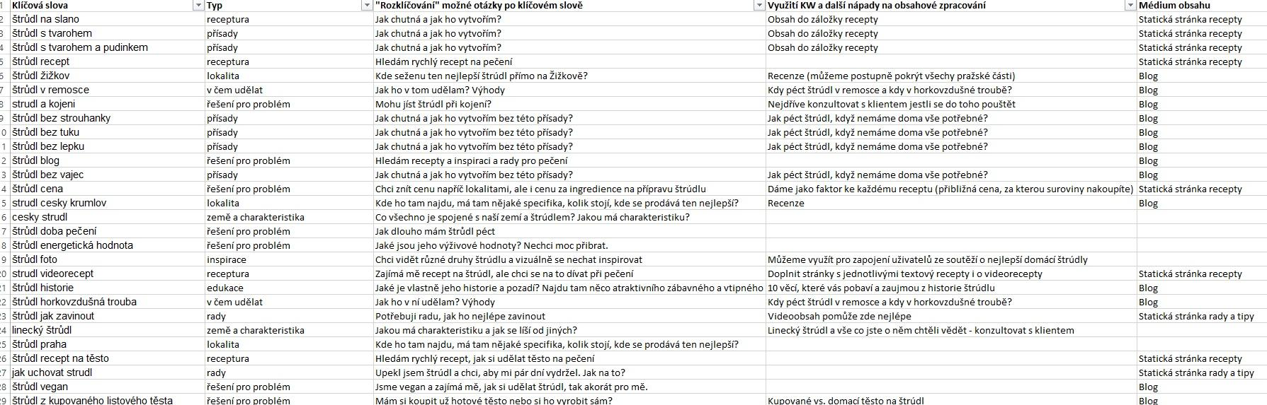 Keyword Work Sheet